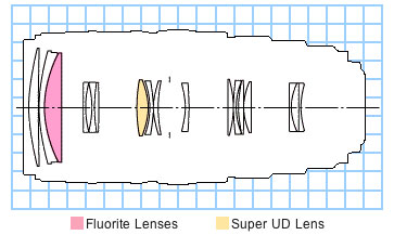 EF 100-400mm f/4.5-5.6L IS USM telephoto lens block diagram