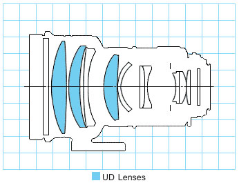 Canon EF200mm f/1.8L USM telephoto lens block diagram