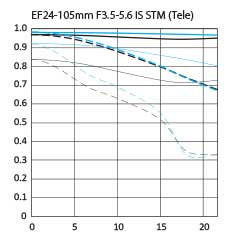 Canon EF 24-105mm f/3.5-5.6 IS STM standard zoom lens tele mtf chart