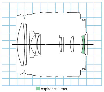 Canon EF28-105mm f/4-5.6 USM standard zoom lens block diagram