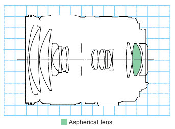 EF 28-135mm f/3.5-5.6 IS USM standard zoom lens block diagram