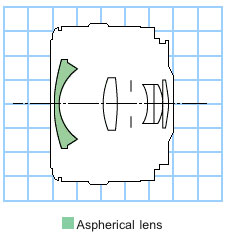 Canon EF28mm f/2.8 wide angle lens block diagram