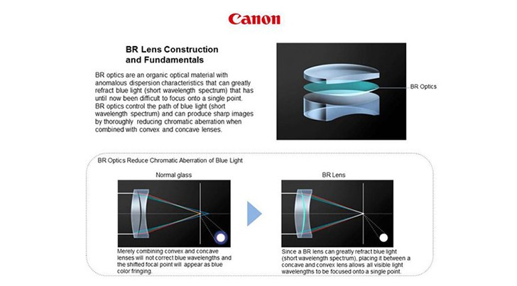 Canon EF35mm f/1.4L II USM lens construction info