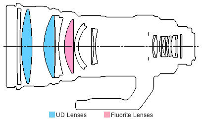 EF400mm f/2.8L IS USM super telephoto lens block diagram