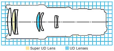 Canon EF 400mm f/5.6L USM super telephoto lens block diagram