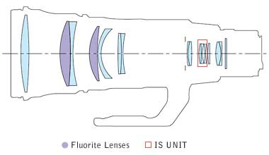 Canon EF 500mm f/4L IS ii USM super telephote lens block diagram