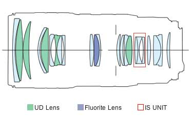 EF 70-200mm f/2.8L IS II USM 70mm block diagram