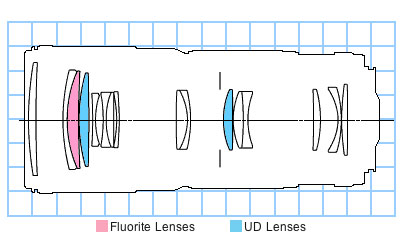 EF 70-200mm f/4L USM wide mtf chart block diagram