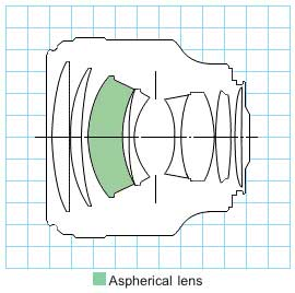 Canon EF 85mm f/1.2L USM medium telephoto lens block diagram