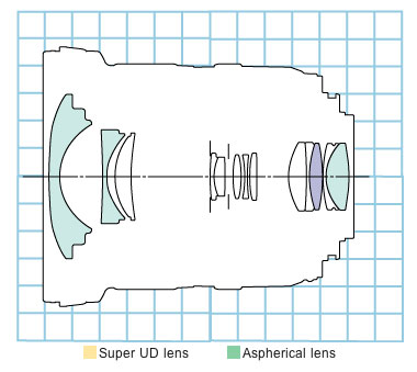 EF-S 10-22mm f/3.5-4.5 USM block diagram