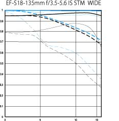 EF-S 18-135mm f/3.5-5.6 IS STM wide MTF chart