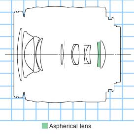 Canon EF-S 18-55mm f3.5-5.6 II USM zoom lens block diagram