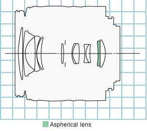 Canon EF-S 18-55mm f3.5-5.6 USM zoom lens block diagram