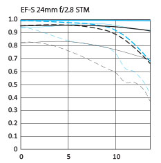 Canon EF-S 24mm f/2.8 STM wide angle lens mtf chart
